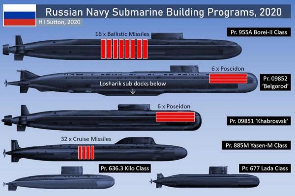 با زیردریایی های ارتش روسیه و شش کلاس آنها آشنا شوید